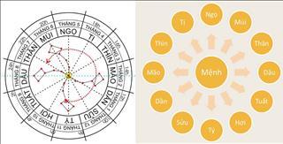 12 cung trong lá số tử vi - nguyên tắc căn bản giải đoán vận mệnh đời người