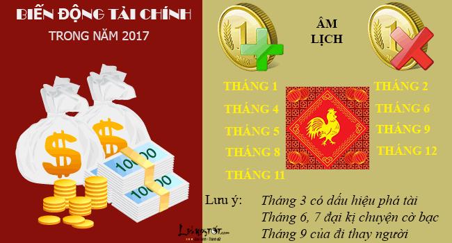 Tu vi tai loc nam 2017 cua nguoi tuoi Dan nam Dinh Dau hinh anh goc 8