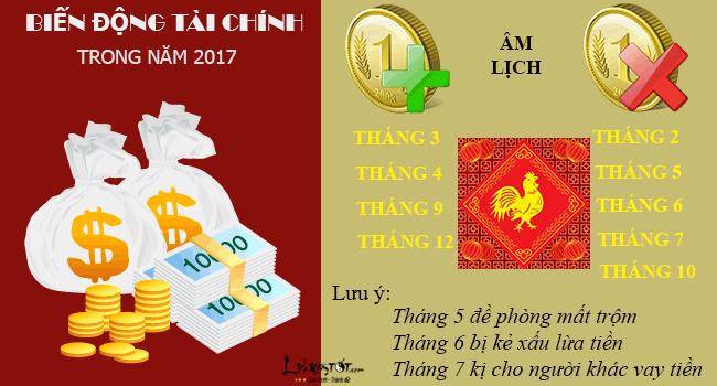 Tu vi tai loc nam 2017 cua tuoi Tuat - Tu vi tai loc tuoi Tuat moi hinh anh goc 9