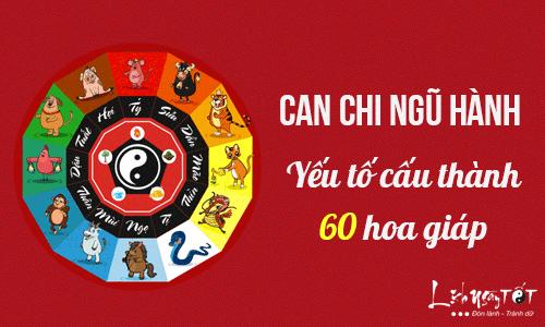 Can-chi-ngu-hanh-la-gi