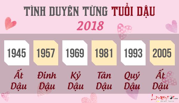 Tu vi tuoi Dau 2018 van trinh tinh cam tung tuoi