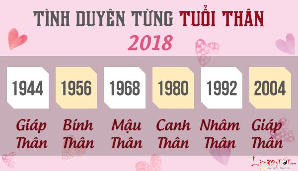 Tu vi tuoi Than 2018 van trinh tinh cam tung tuoi