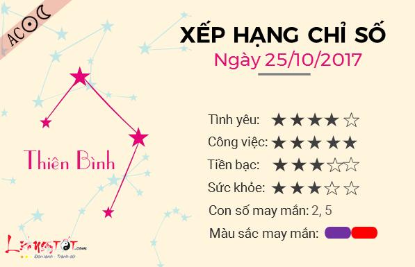 Tu vi 12 cung hoang dao - Tu vi ngay 25102017 - Thien Binh