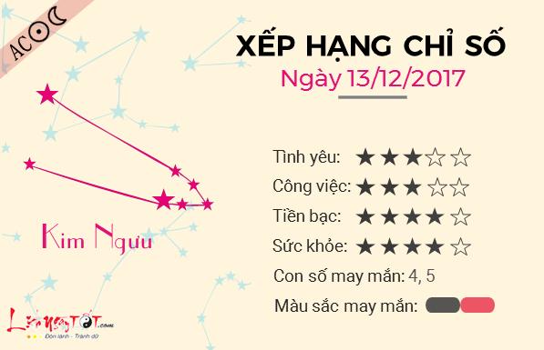 Tu vi 12 cung hoang dao - Tu vi ngay 13122017 - Kim Nguu