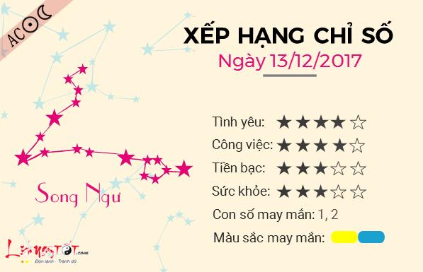Tu vi 12 cung hoang dao - Tu vi ngay 13122017 - Song Ngu