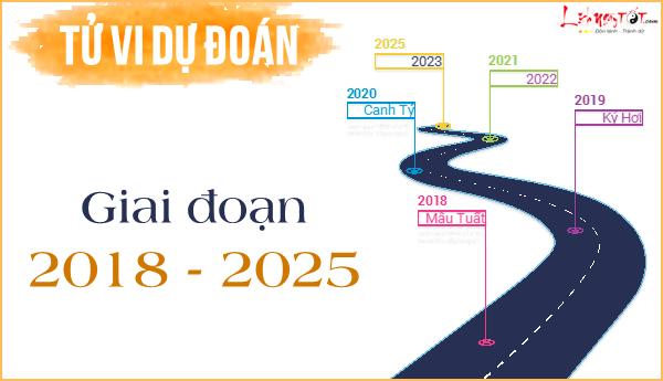Boi nghe nghiep nam 2018 va du bao van menh nam 2019 den 2025