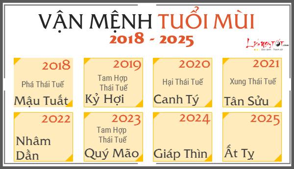 Du doan van menh 12 con giap tu 2018 den 2025, tuoi Mui