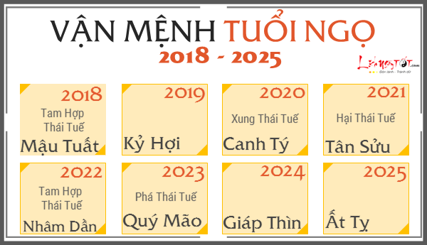 Du doan van menh 12 con giap tu 2018 den 2025, tuoi Ngo