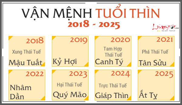 Du doan van menh 12 con giap tu 2018 den 2025, tuoi Thin