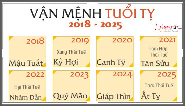 Du doan van menh 12 con giap tu 2018 den 2025, tuoi Ti