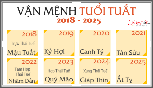 Du doan van menh 12 con giap tu 2018 den 2025, tuoi Tuat