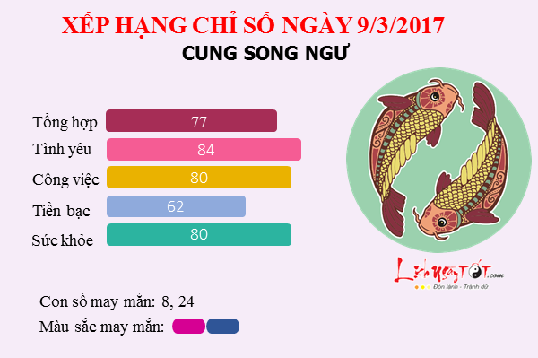 song ngu 932017