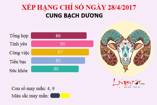 bachduong28.4