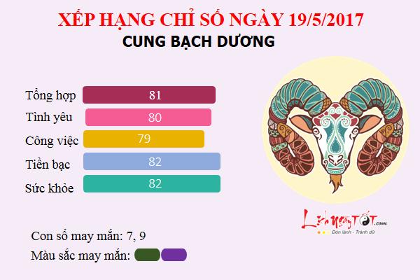 bachduong19.5