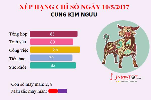 kimnguu10.5