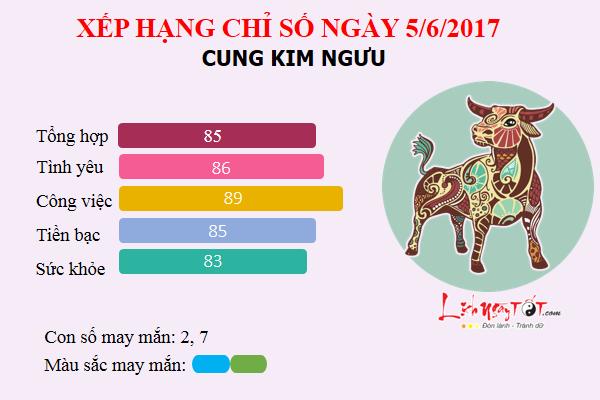kimnguu5.6