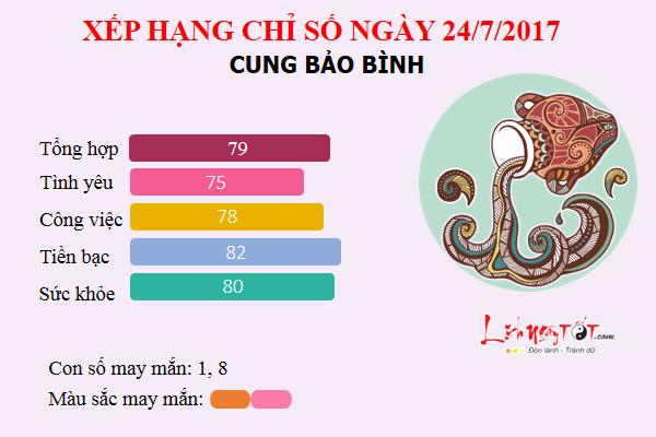 Tu vi 12 cung hoang dao - Tu vi ngay 24072017 - Bao Binh