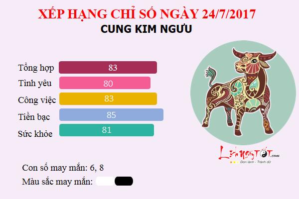 Tu vi 12 cung hoang dao - Tu vi ngay 24072017 - Kim Nguu