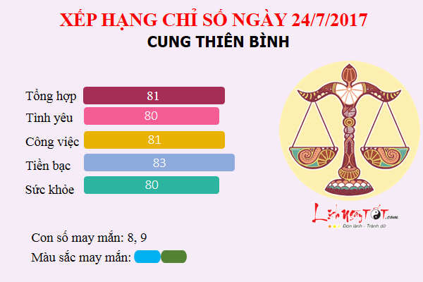 Tu vi 12 cung hoang dao - Tu vi ngay 24072017 - Thien Binh