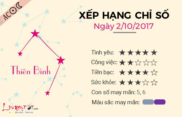 Tu vi 12 cung hoang dao - Tu vi ngay 02102017 - Thien Binh