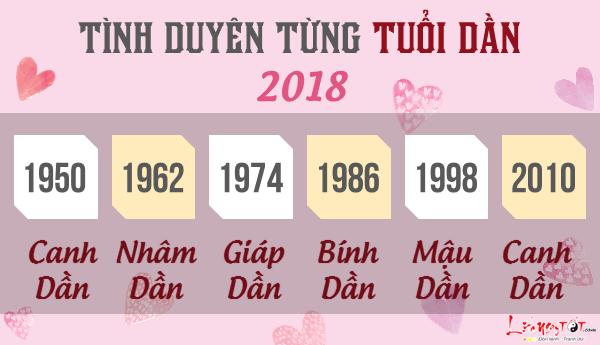 Tu vi tuoi Dan 2018 van trinh tinh cam tung tuoi