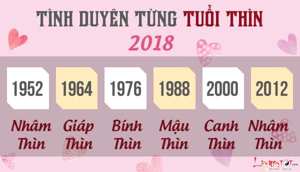 Tu vi tuoi Thin 2018 van trinh tinh cam tung tuoi