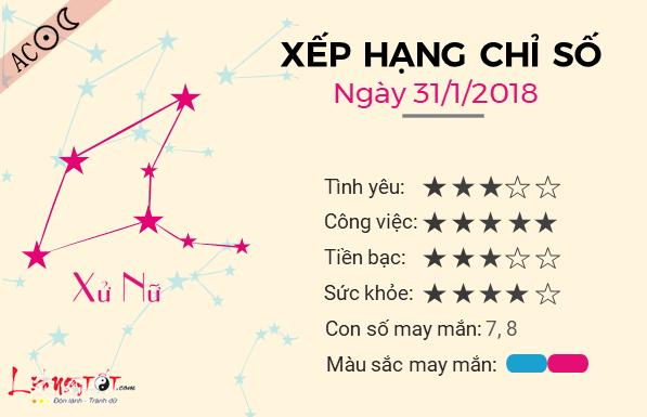 Tu vi 12 cung hoang dao - Tu vi ngay 31012018 - Xu Nu