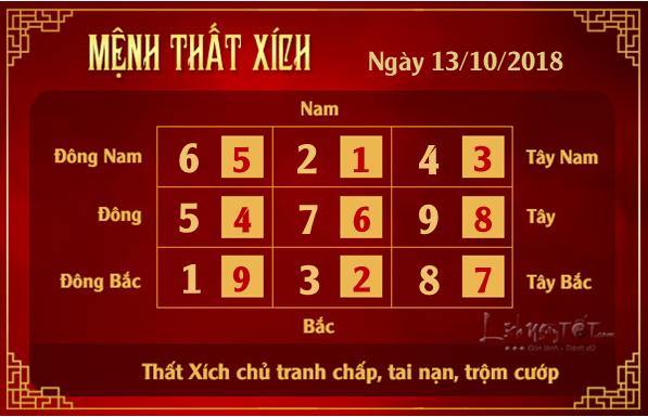 Phong thuy hang ngay - Phong thuy ngay 13102018 - That Xich