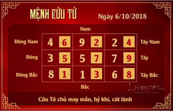 Phong thuy hang ngay - Phong thuy ngay 06102018 - Cuu Tu