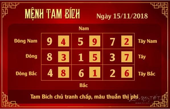 Phong thuy hang ngay - Phong thuy ngay 15112018 - Tam Bich