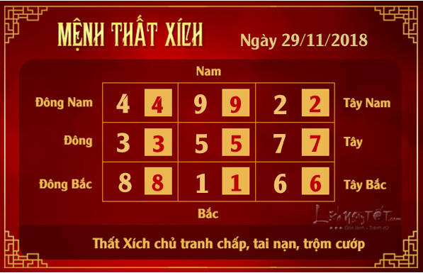 Phong thuy ngay 29112018 - That Xich