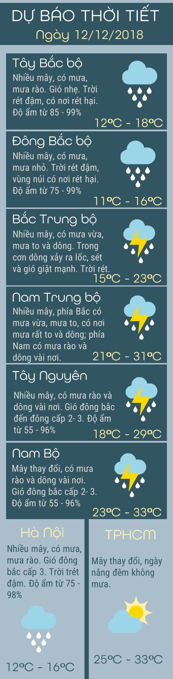 Du-bao-thoi-tiet-hom-nay-12-thang-12