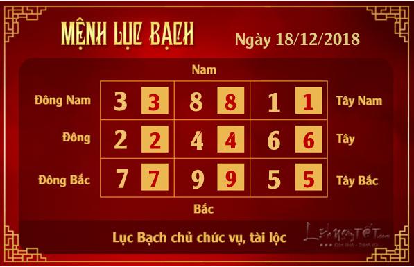 Xem phong thuy hang ngay - Phong thuy ngay 18122018 - Luc Bach