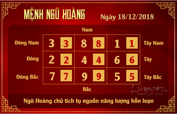 Xem phong thuy hang ngay - Phong thuy ngay 18122018 - Ngu Hoang