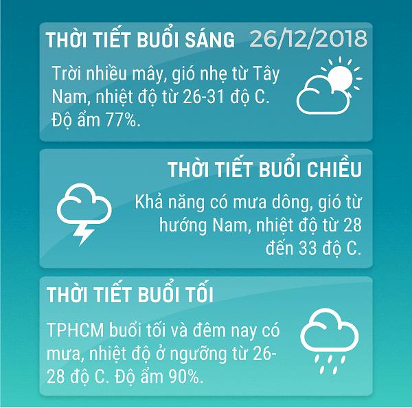 Du-bao-thoi-tiet-TPHCM-hom-nay-2612