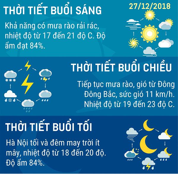 Du-bao-thoi-tiet-Ha-Noi-hom-nay-ngay-2712