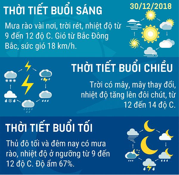 Du-bao-thoi-tiet-Ha-Noi-ngay-30-thang-12