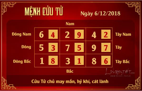 Phong thuy hang ngay - phong thuy ngay 06112018 - Cuu Tu