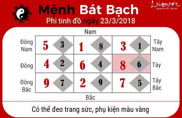 Xem phong thuy ngay 2332018 nguoi menh Bat Bach