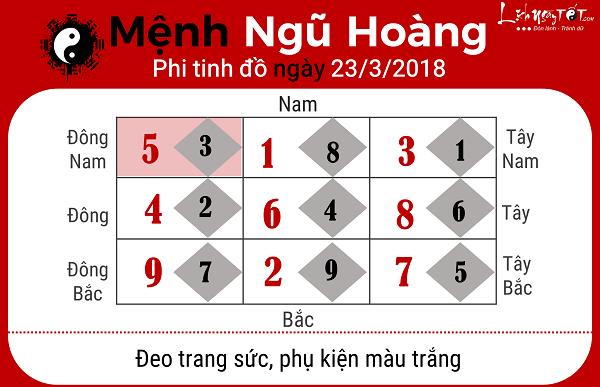 Xem phong thuy ngay 2332018 nguoi menh Ngu Hoang