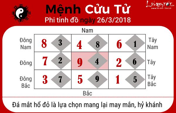 Xem phong thuy ngay 2632018 cho menh Cuu Tu