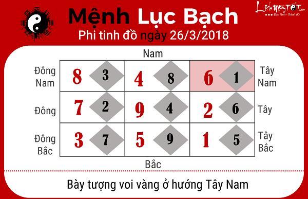 Xem phong thuy ngay 2632018 cho menh Luc Bach