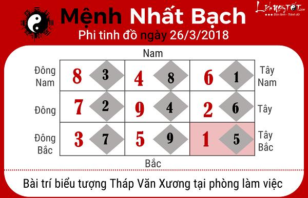 Xem phong thuy ngay 2632018 cho menh Nhat Bach