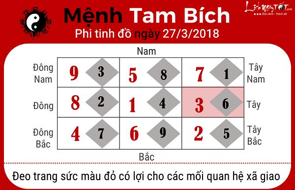 Menh Tam Bich, xem phong thuy ngay 2732018