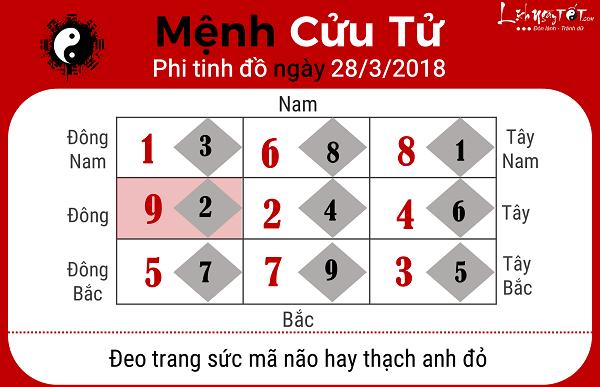 Menh Cuu Tu, xem phong thuy hang ngay 2832018