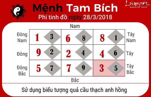 Menh Tam Bich, xem phong thuy hang ngay 2832018