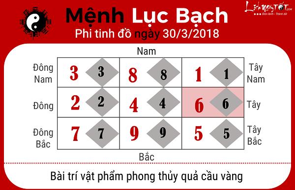 Xem phong thuy ngay 3032018 menh Luc Bach