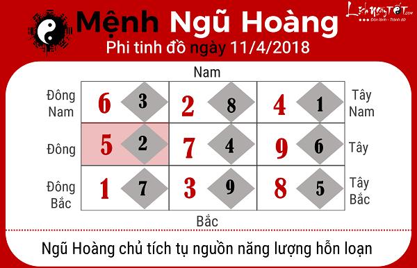 Xem phong thuy hang ngay 1142018 menh Ngu Hoang