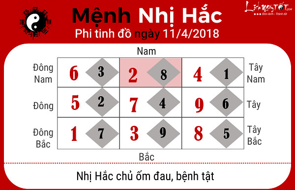 Xem phong thuy hang ngay 1142018 menh Nhi Hac