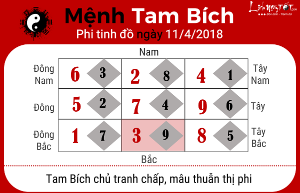 Xem phong thuy hang ngay 1142018 menh Tam Bich